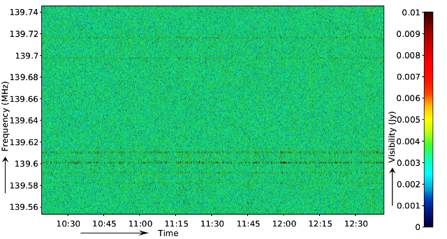 A typical example of RFI in a sub-band of a LOFAR observation. While most of the time-frequency diagram is noise-like, the repetitive higher (red) values at constant frequencies are due to narrow-band RFI.